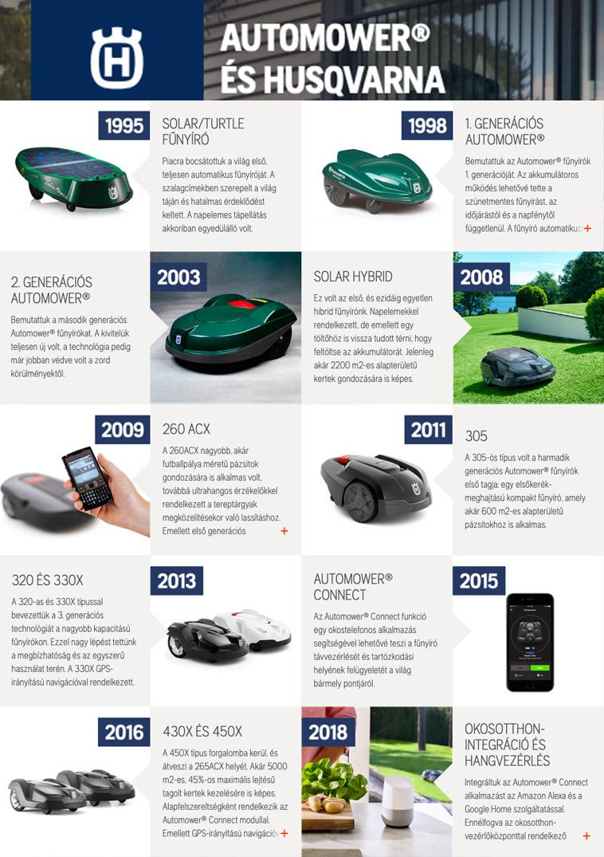 Az Automower technológia 25. évfordulója